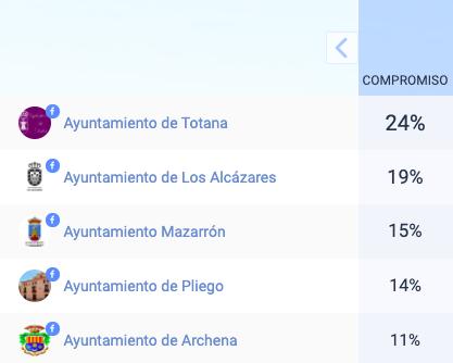 Ayuntamientos % Compromiso 04042020