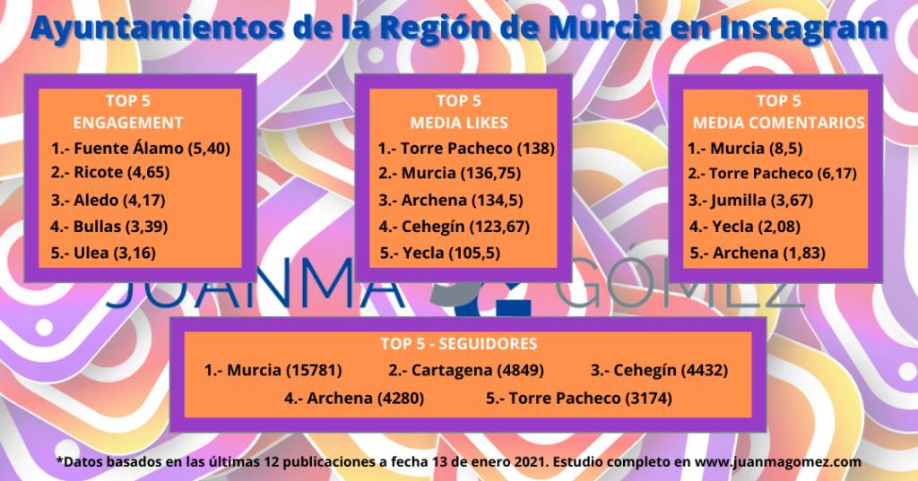 Presencia de Ayuntamientos de la Región de Murcia en Instagram